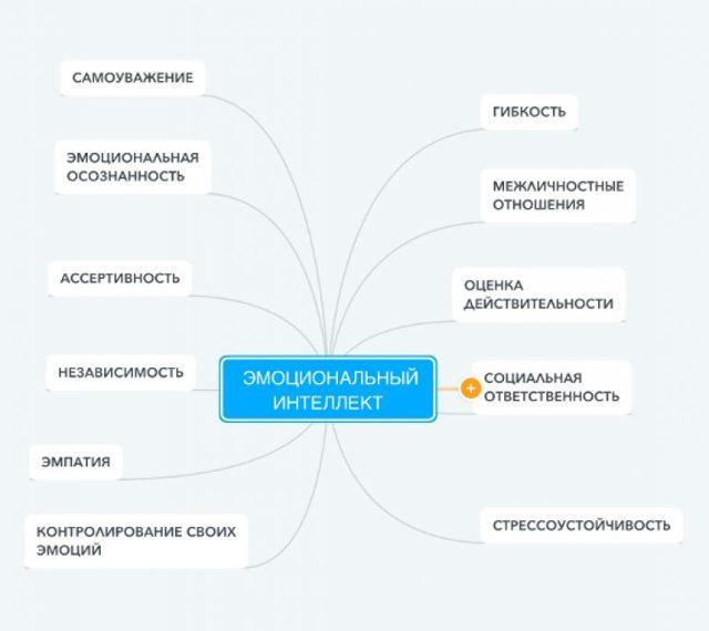 Эмоциональный интеллект: назначение и функции
