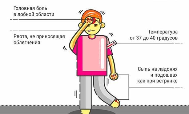 Симптомы вирусного менингита и причины воспаления мозга