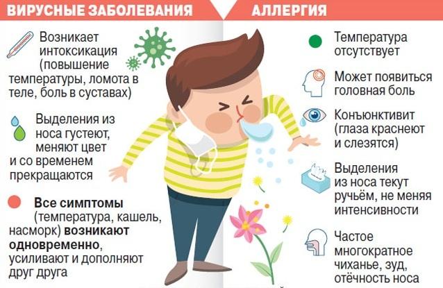 Головная боль при простуде: причины состояния