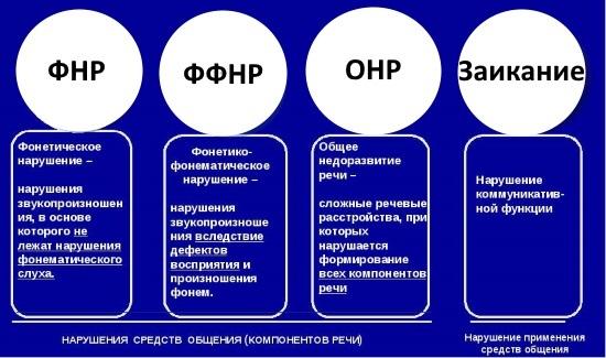 Центр речи: развитие и различные патологии